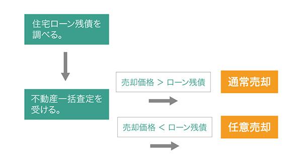 住宅ローン→一括査定→アンダーローンorオーバーローン