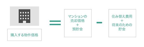購入する物件価格の説明図
