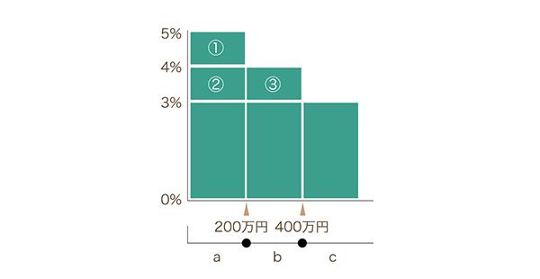売買価格に応じた仲介手数料の割合