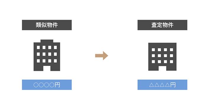 取引事例比較法の説明図