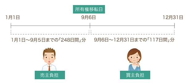 起算日が1月1日のときの売主と買主の負担日数