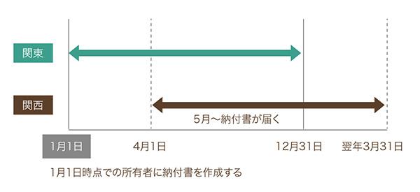 1年分の固定資産税