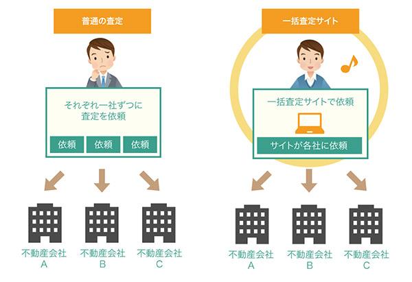 不動産一括査定の説明図
