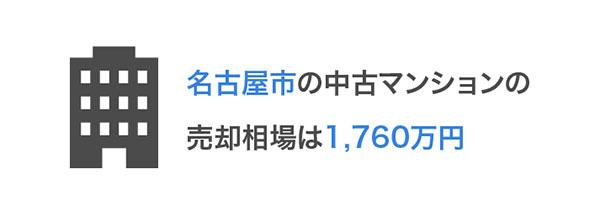 名古屋市の相場の説明図