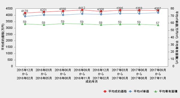 世田谷区の推移グラフ