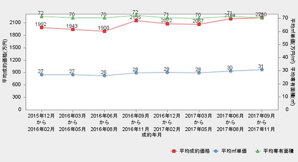 名古屋市の直近2年間の市況推移