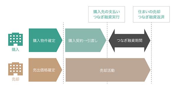 つなぎ融資の図