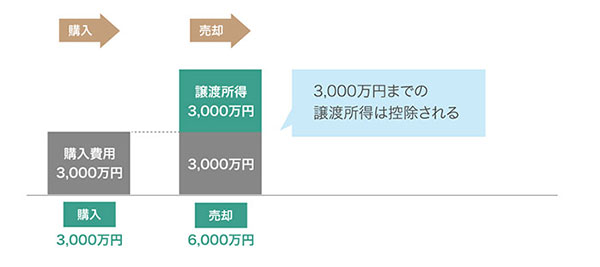 3,000万円の特別控除