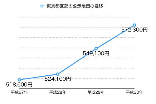 東京都区部の公示地価の推移