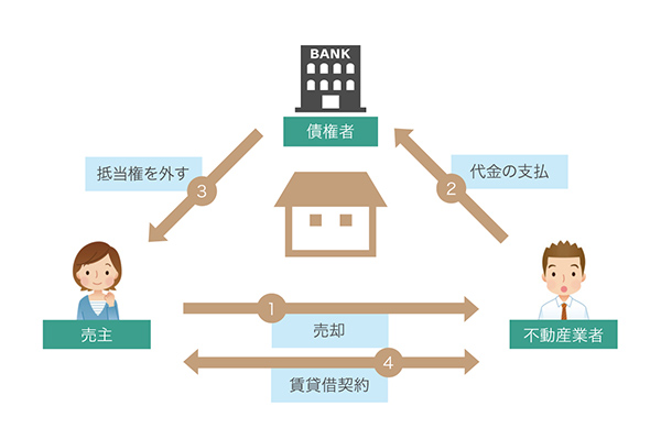 リースバックの仕組み図