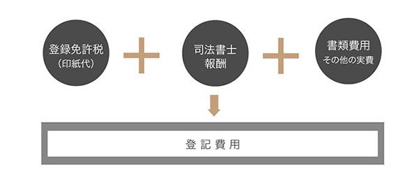 登記費用の内訳の説明図