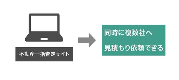 不動産一括査定サイトの説明図