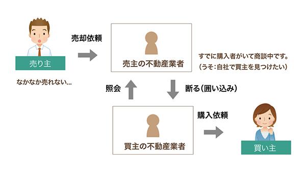囲い込みの説明図
