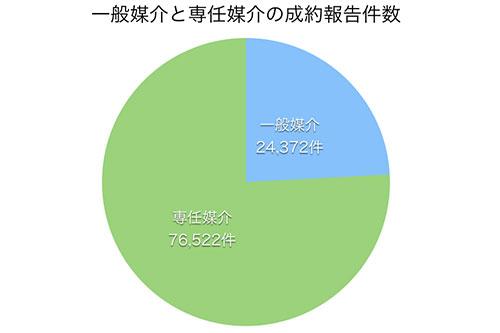 一般媒介と専任媒介の成約報告件数