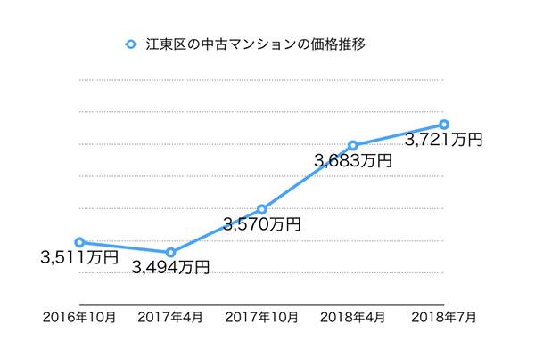 江東区の価格推移の説明図