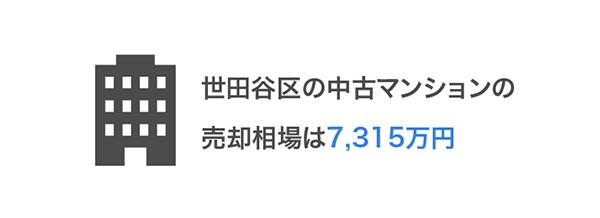 世田谷区の売却相場は7,315万円