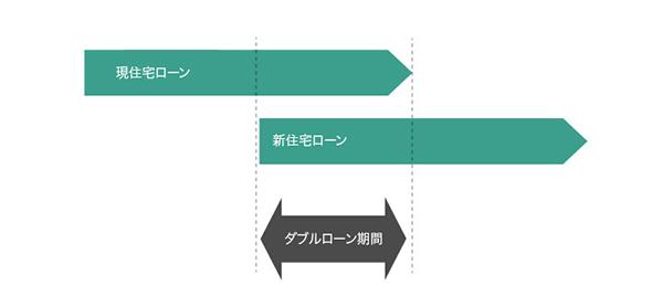 ダブルローンの説明図