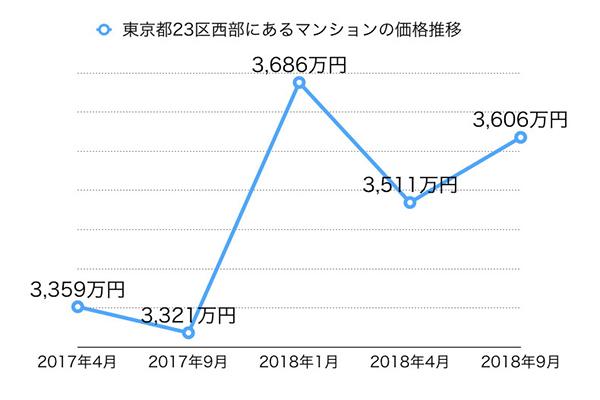 東京都23区西部のマンション価格推移の説明図