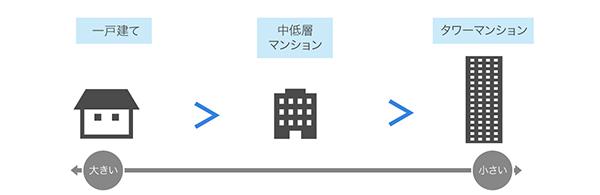 1戸あたりの固定資産税のイメージ画像