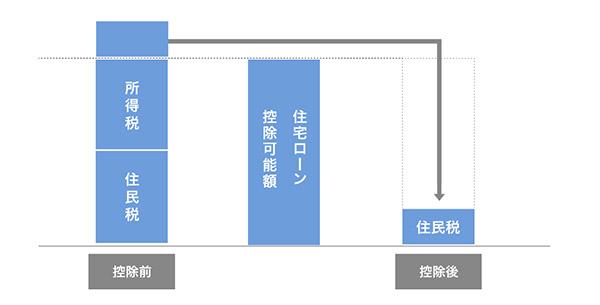 住宅ローン控除の説明図