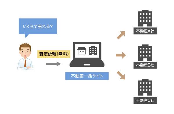 不動産一括査定サイトの仕組みを説明した図